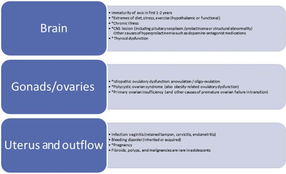 Figure 1 from Disorders of Menstruation in Adolescent Girls