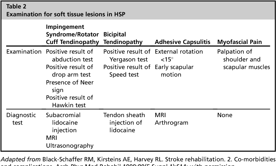 Table 2 from Hemiplegic Shoulder Pain  - Semantic Scholar