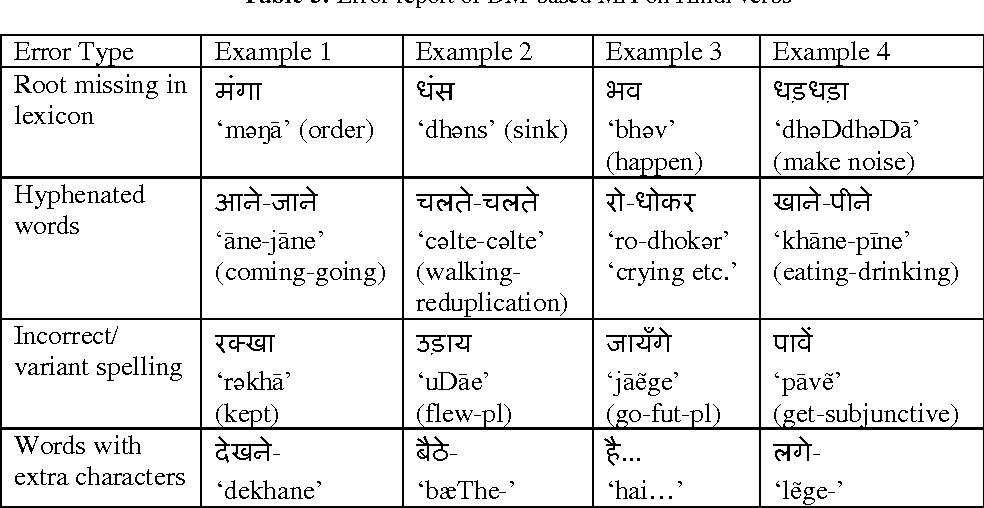 Table 5 from Verbal Inflection in Hindi: A Distributed