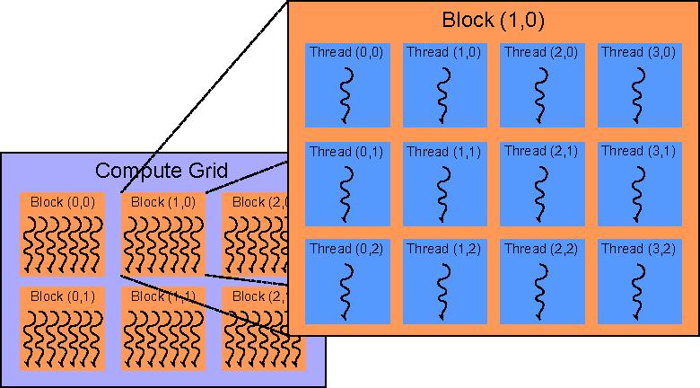 Figure 5 from Graphics processing unit (GPU) programming