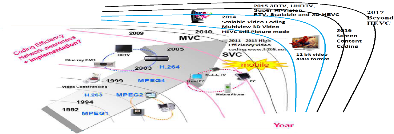 Figure 1 1 from MUX/DEMUX OF HEVC/H 265 VIDEO STREAM WITH HE