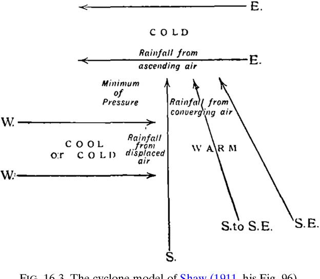 figure 16-3