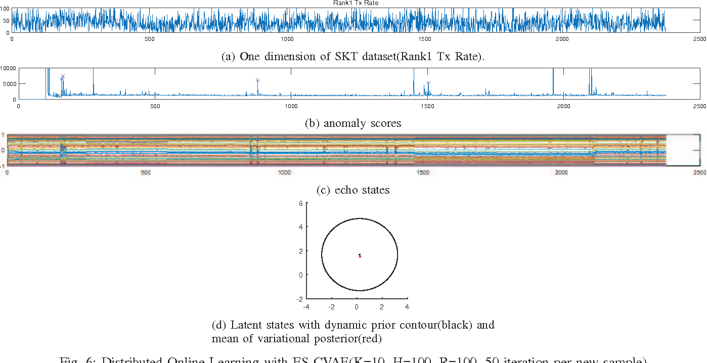 Figure 6 from Echo-state conditional variational autoencoder