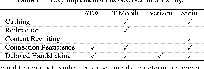 Investigating Transparent Web Proxies in Cellular Networks