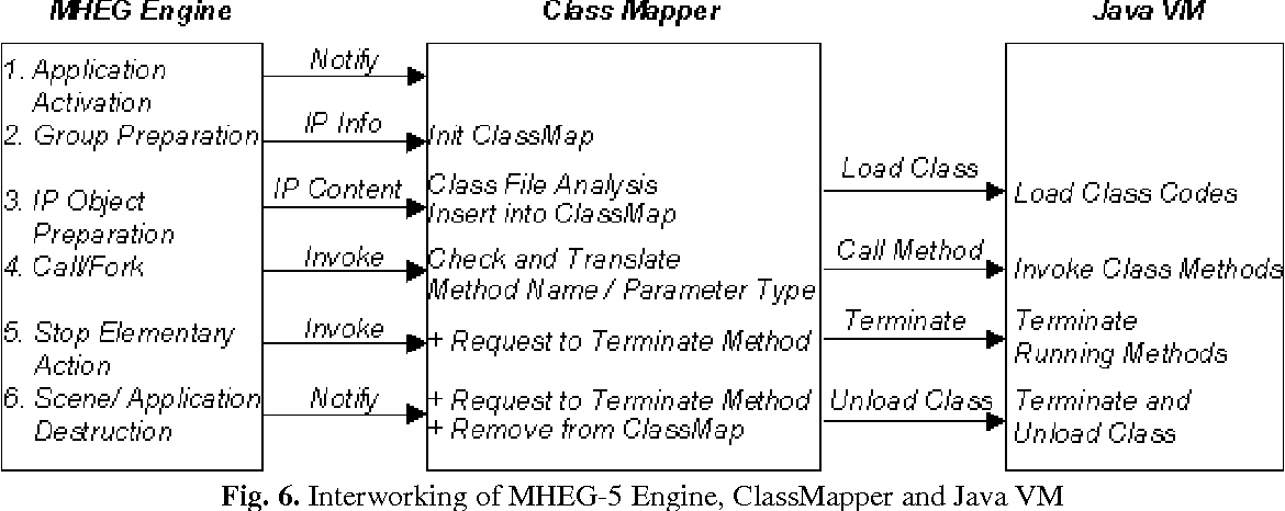Figure 6 from Experiments with MHEG Player/Studio: an