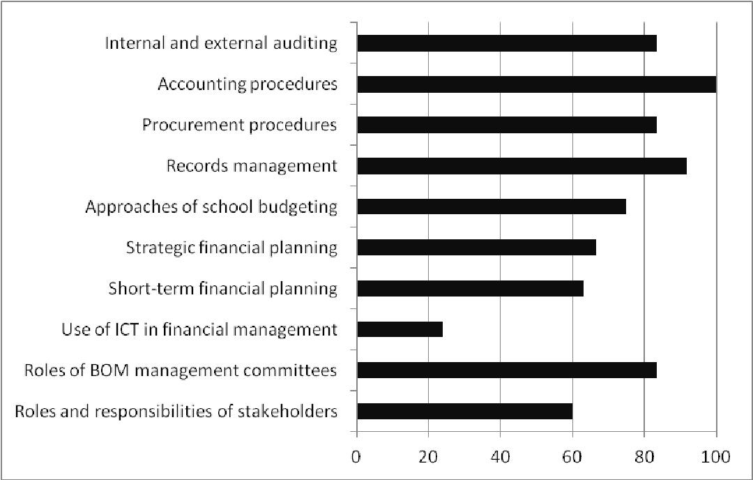 accounting principals