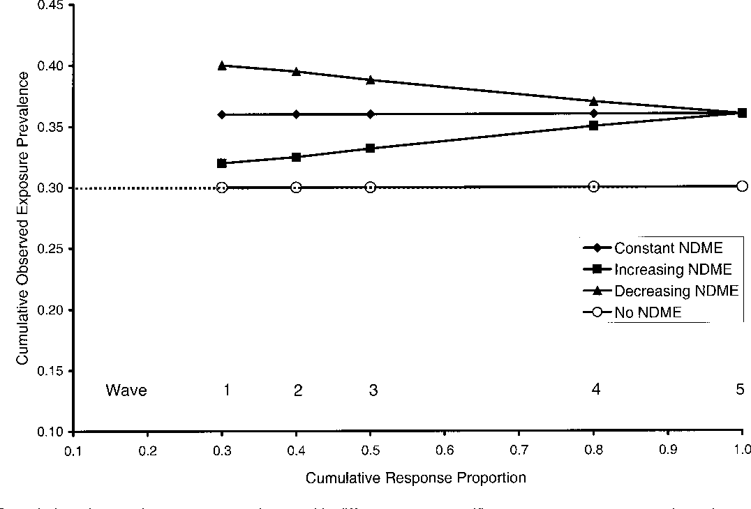 FIGURE 1. Cumulative observed exposure prevalence with different wave-specific measurement error trends and constant wave-specific true exposure prevalence in a hypothetical study with five recruitment waves. NDME, nondifferential misclassification error (in the exposure status). Constant wave-specific true prevalence: 0.30; increasing wave-specific true prevalence (waves 1–5): 0.20, 0.25, 0.30, 0.35, and 0.40; decreasing wave-specific true prevalence (waves 1–5): 0.40, 0.35, 0.30, 0.25, and 0.20. Constant NDME: sensitivity = 0.85 and specificity = 0.85; increasing NDME (waves 1–5): sensitivity = 0.95, 0.90, 0.85, 0.80, and 0.75 and specificity = 0.95, 0.90, 0.85, 0.80, and 0.75; decreasing NDME (waves 1–5): sensitivity = 0.95, 0.90, 0.85, 0.80, and 0.75 and specificity = 0.95, 0.90, 0.85, 0.80, and 0.75. Dotted line: true exposure prevalence of 0.30 in the absence of any NDME if the response proportion is 100%.