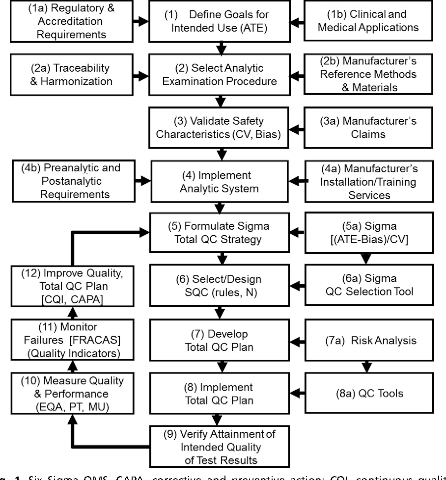 Figure 1 From Six Sigma Quality Management System And Design Of Risk Based Statistical Quality Control Semantic Scholar