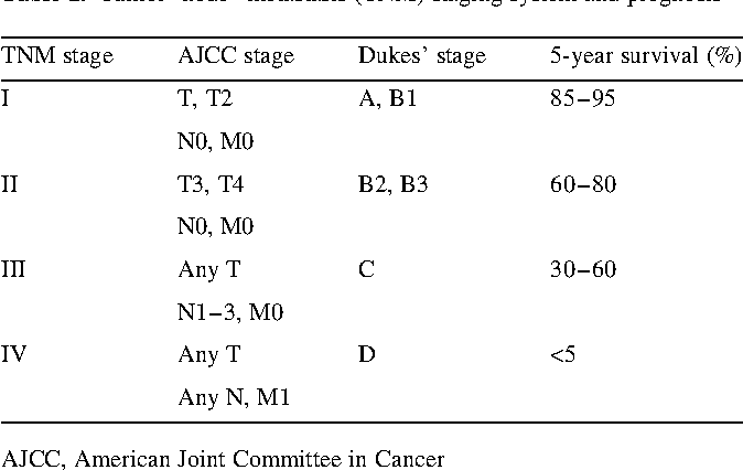 Table 1 From Adjuvant Therapy For Stage Ii Colon Cancer An Elephant In The Living Room Semantic Scholar