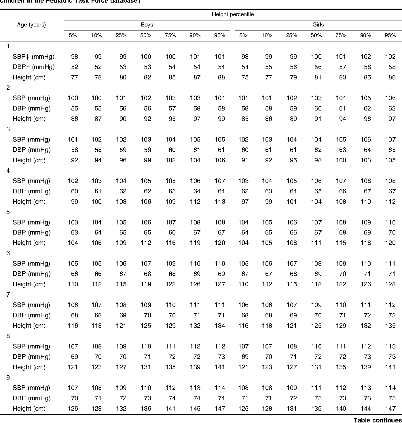 Table 4 from Determination of blood pressure percentiles in