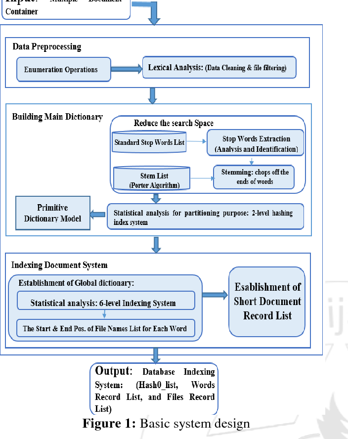 Figure 1 From Fast Dictionary Construction Using Data Structure And Numeration Methodology With Double Hashing Semantic Scholar