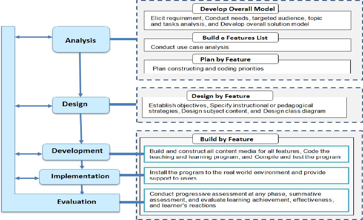Pdf Instructional Design Enabled Agile Method Using Addie Model And Feature Driven Development Method Semantic Scholar