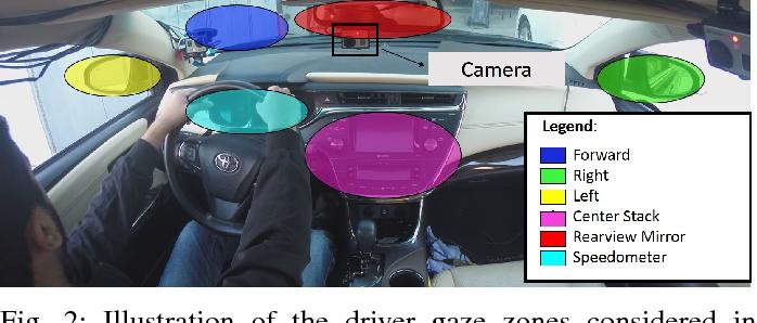 Figure 2 From Driver Gaze Zone Estimation Using Convolutional Neural