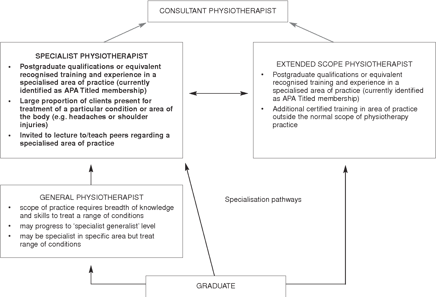 PDF] Specialisation in physiotherapy: a mark of maturity ...