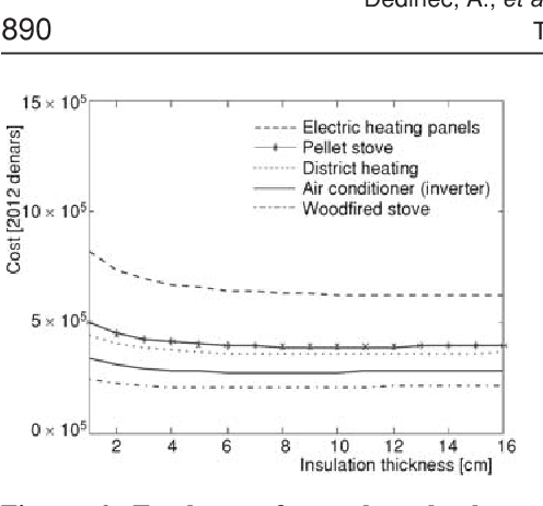 PDF] OPTIMIZATION OF HEAT SAVING IN BUILDINGS USING UNSTEADY