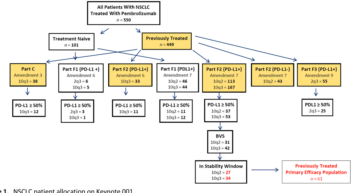 Figure 1 from FDA Approval Summary: Pembrolizumab for the