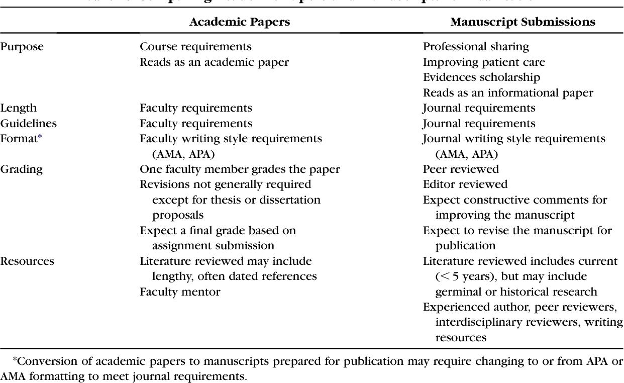 Bibliography market online order forms