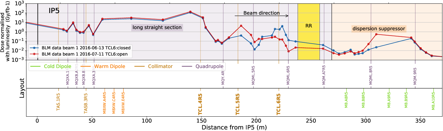 Figure 6 from LHC and HL-LHC: Present and Future Radiation