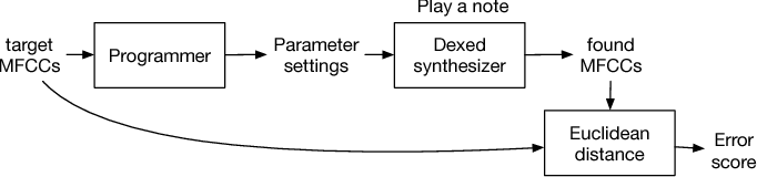 Automatic Programming of VST Sound Synthesizers Using Deep