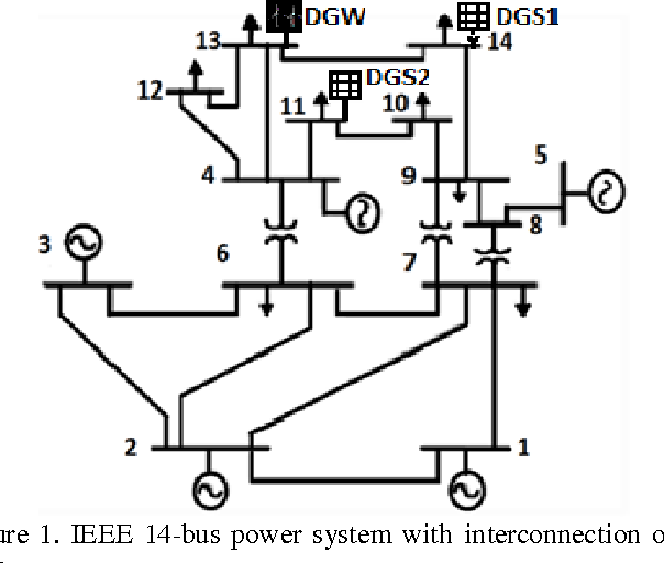 Figure 1 from Fault Detection in IEEE 14-Bus Power System