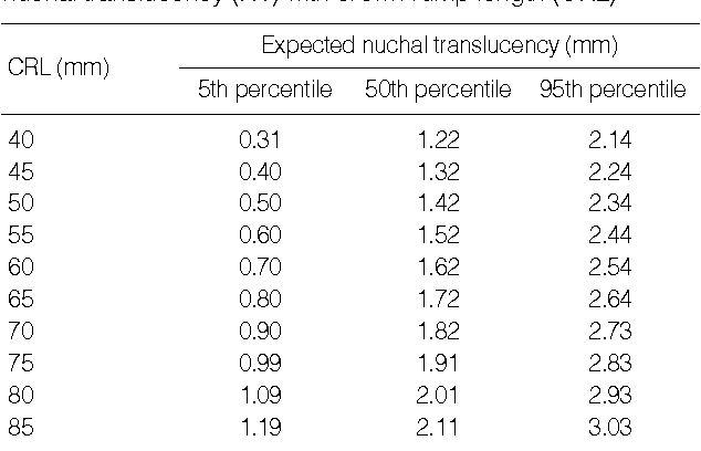 Table 1 from The Distribution of Fetal Nuchal Translucency