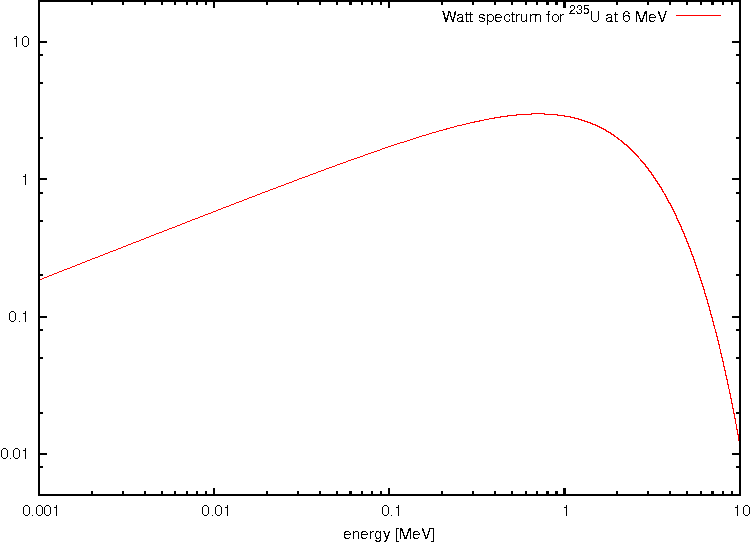 Figure 2 from Simulation of Neutron and Gamma Ray Emission