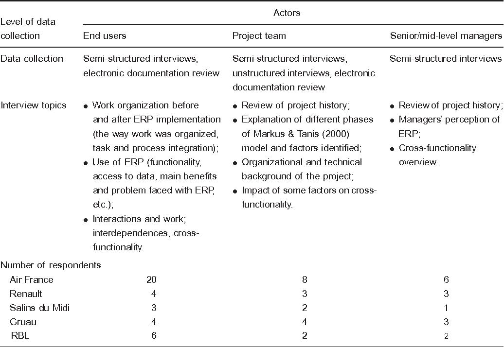 purpose of erp