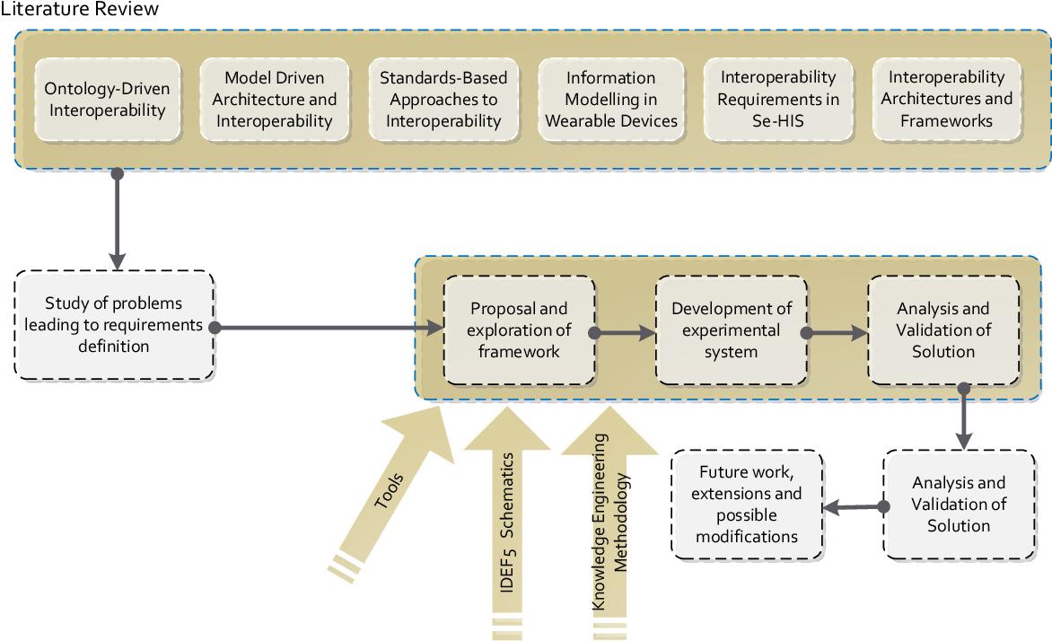 PDF] Conceptual framework for Semantic Interoperability in Sensor ...