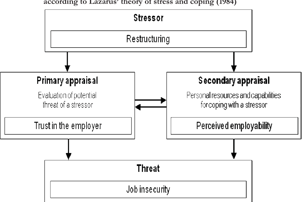 Figure 1 from Perceived Post-restructuring Job Insecurity