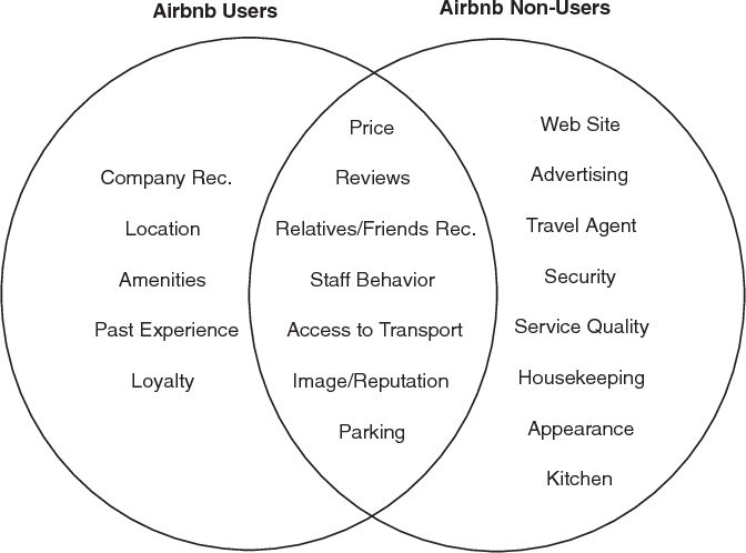 Airbnb: Exciting innovation or passing fad? - Semantic Scholar