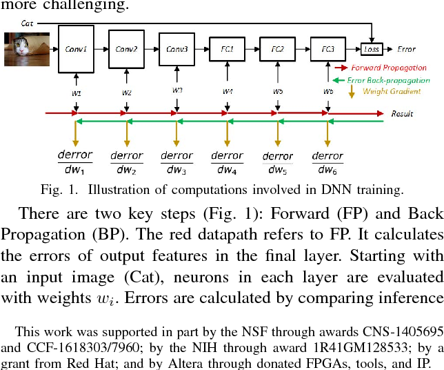 Figure 1 from A Framework for Acceleration of CNN Training