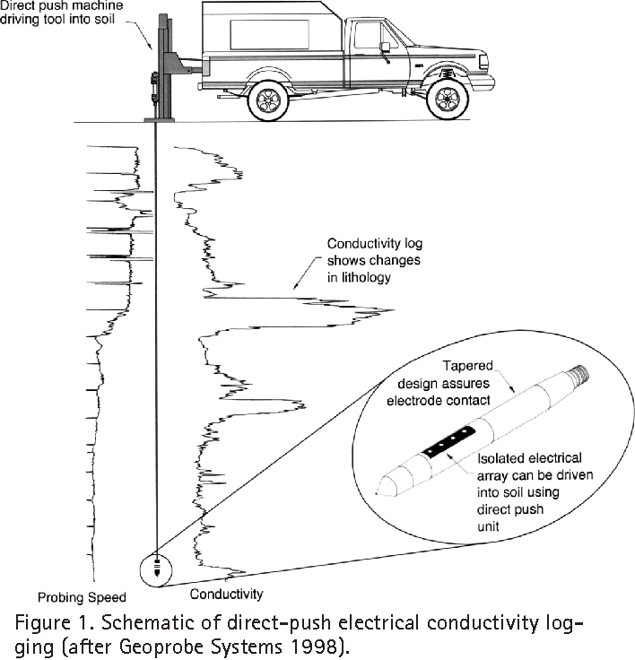 Direct-Push Electrical Conductivity Logging for High