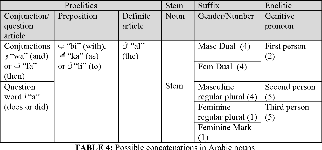PDF] An Ambiguity-Controlled Morphological Analyzer for