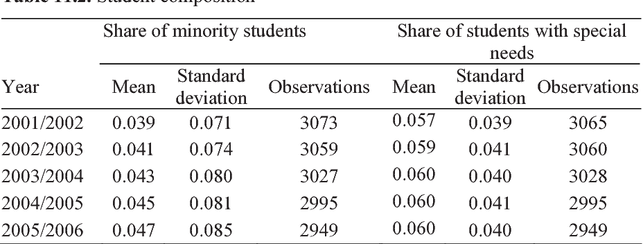 Chapter 11 A Cost Model of Schools: School Size, School