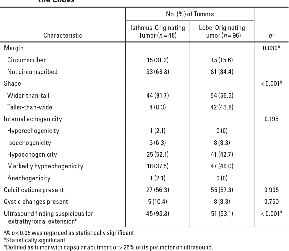 Table 3 From Ultrasound Findings Of Papillary Thyroid Carcinoma