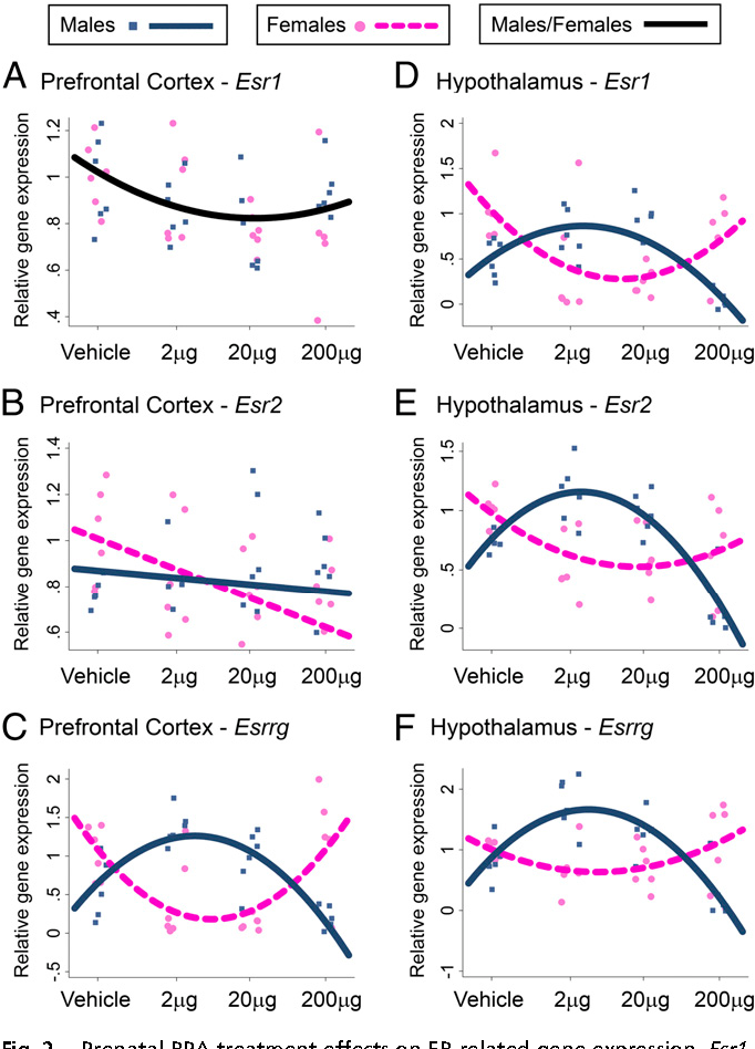Prenatal Bpa Exposure Linked To Anxiety >> Figure 2 From Sex Specific Epigenetic Disruption And