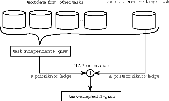 Figure 1 from Task adaptation using MAP estimation in N-gram ... on map simulation, map math, map assessment, map description, map visualization, map navigation, map interpretation,