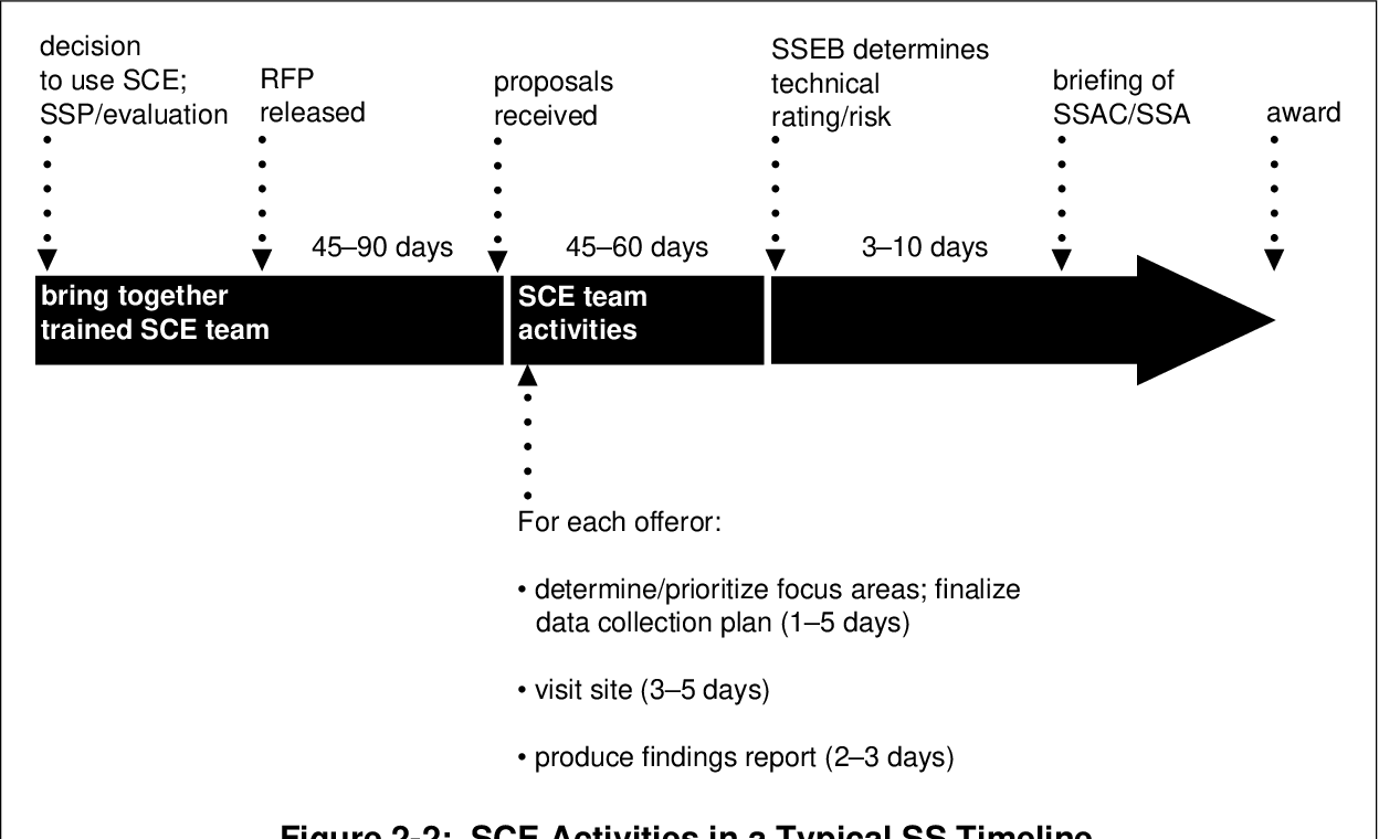 Figure 2-2 from Software Capability Evaluation, Version 3 0