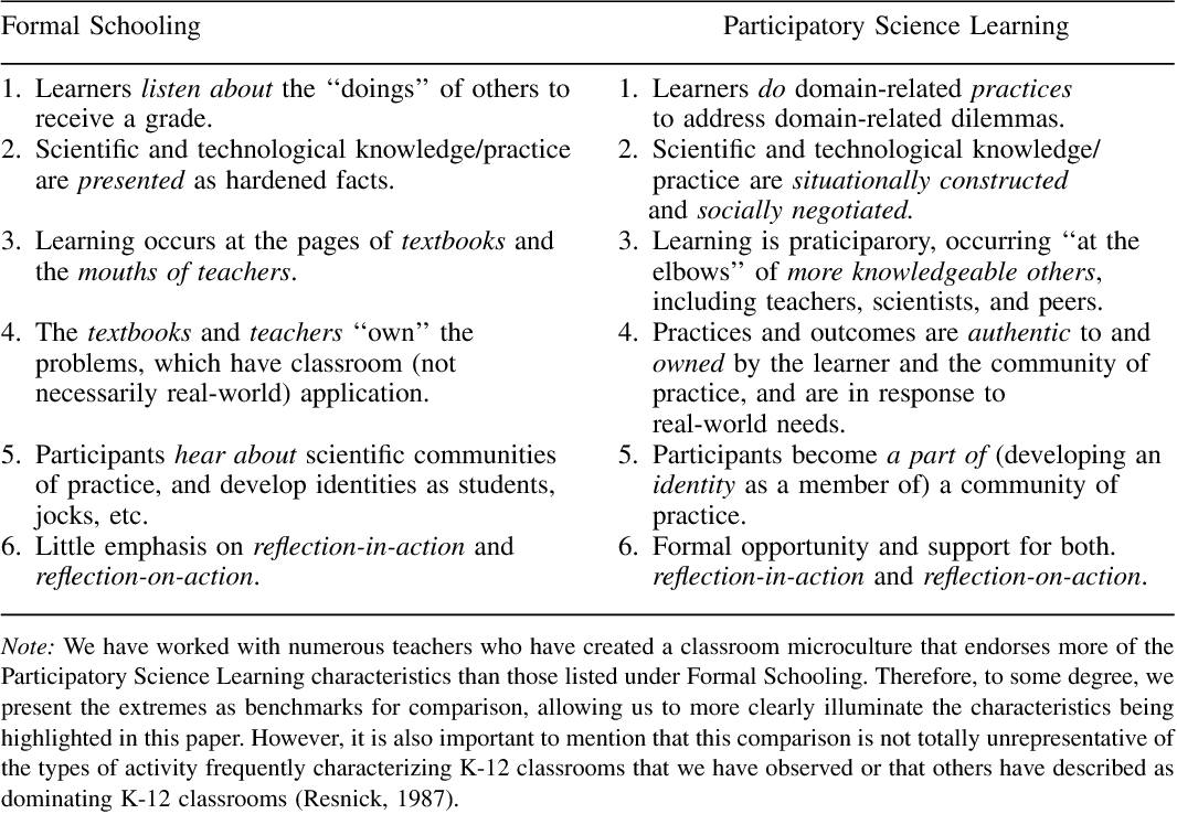 Doing science at the elbows of experts: Issues related to