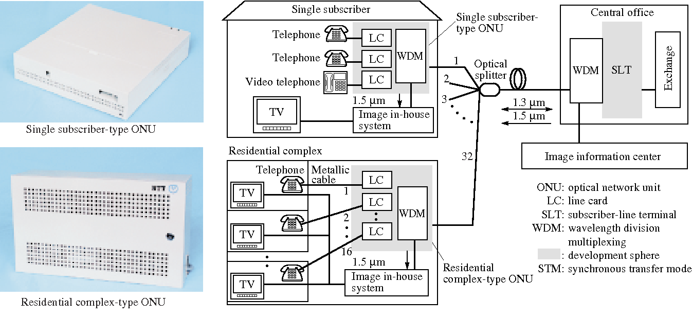 Figure 1 from PON-Based All Fiber-Optic Access System