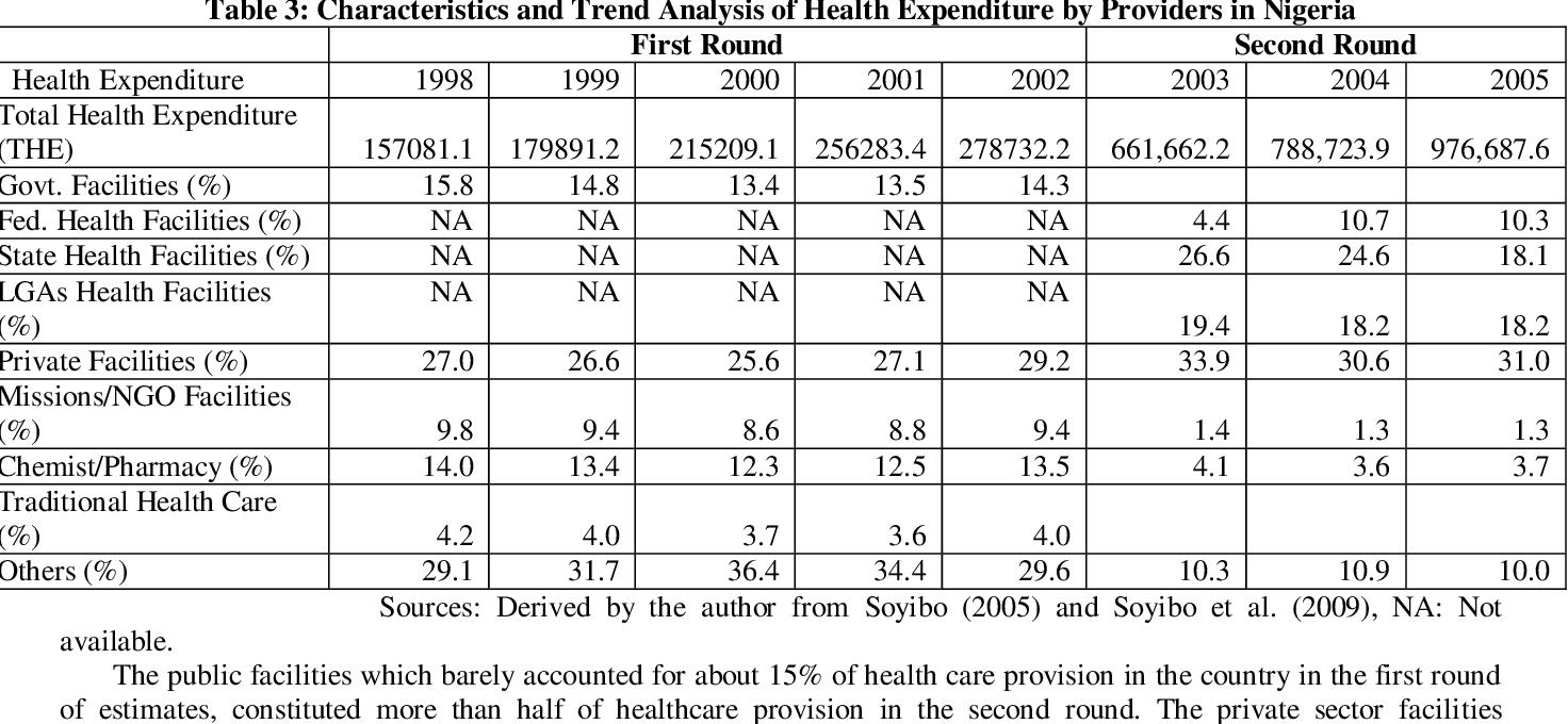 Health Care Financing In Nigeria National Health Accounts Perspective Semantic Scholar