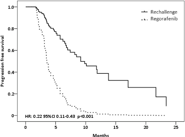 Regorafenib Or Rechallenge Chemotherapy Which Is More Effective In The Third Line Treatment Of Metastatic Colorectal Cancer Semantic Scholar