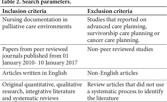 PDF] Nursing documentation in palliative care: an