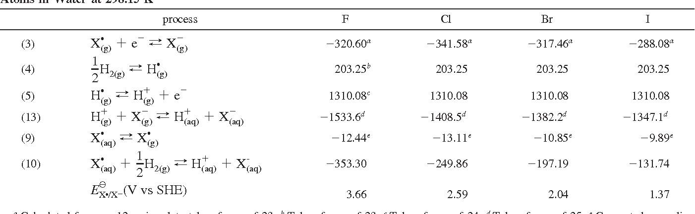 Table 2 From Estimation Of Standard Reduction Potentials Of