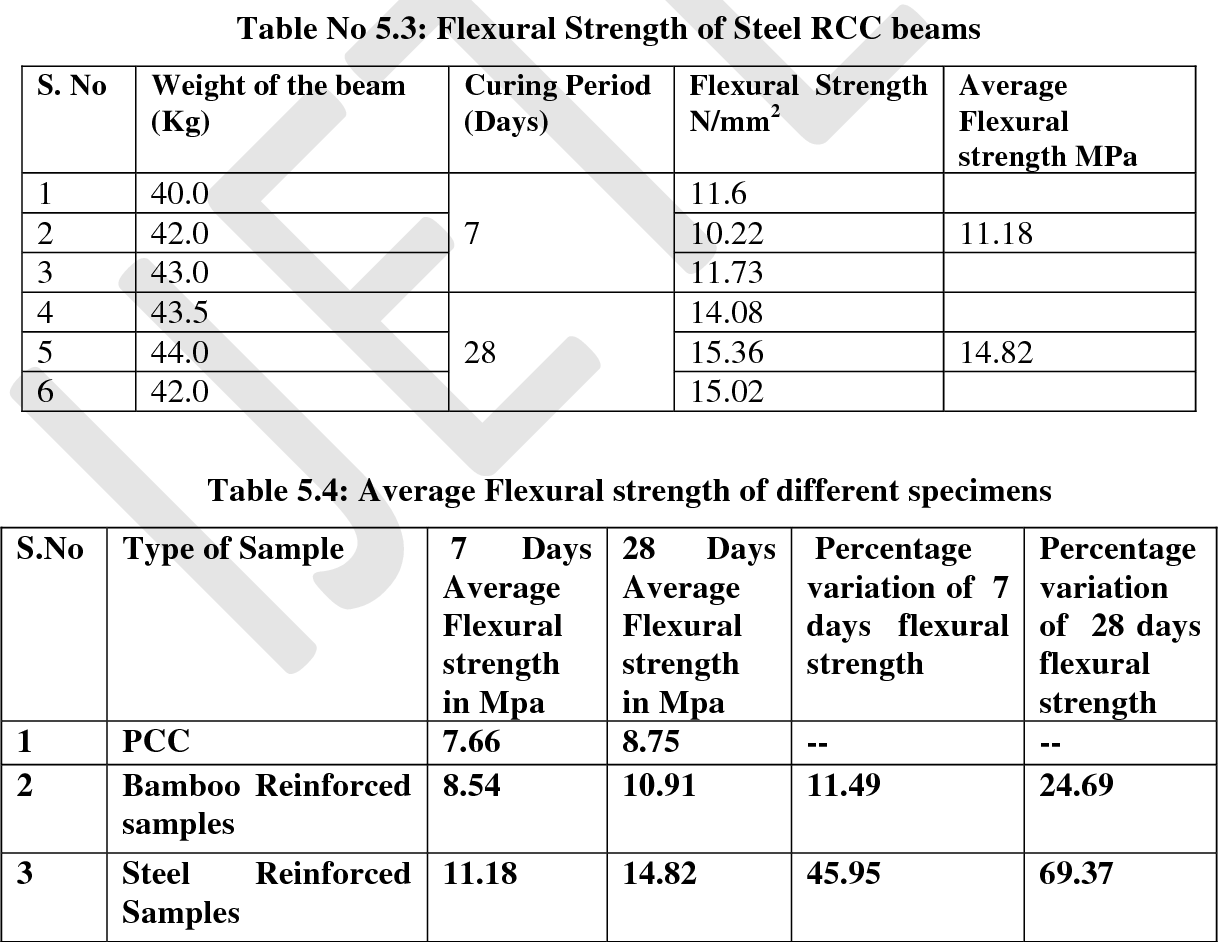 PDF] FLEXURAL BEHAVIOR OF CONCRETE WITH BAMBOO AND STEEL