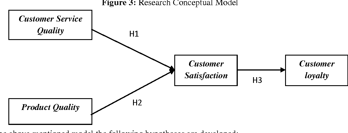 Thesis service quality customer satisfaction
