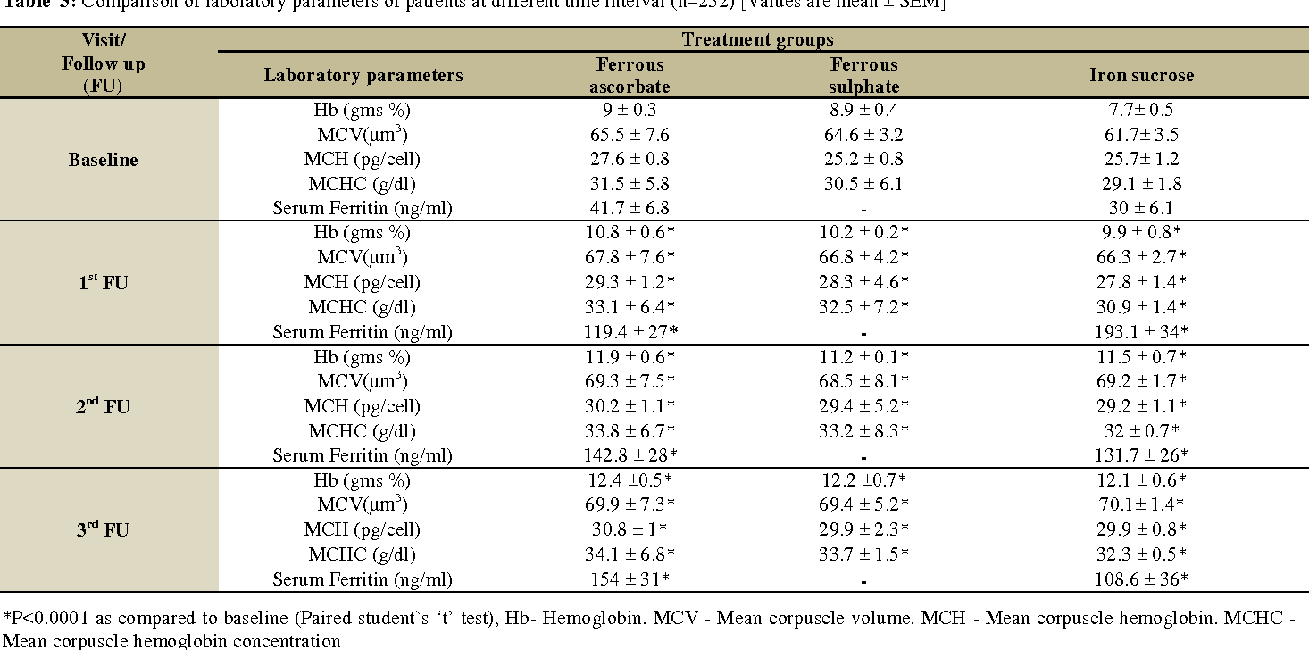 Table 3 from Evaluation of Efficacy, Safety and Cost of Oral