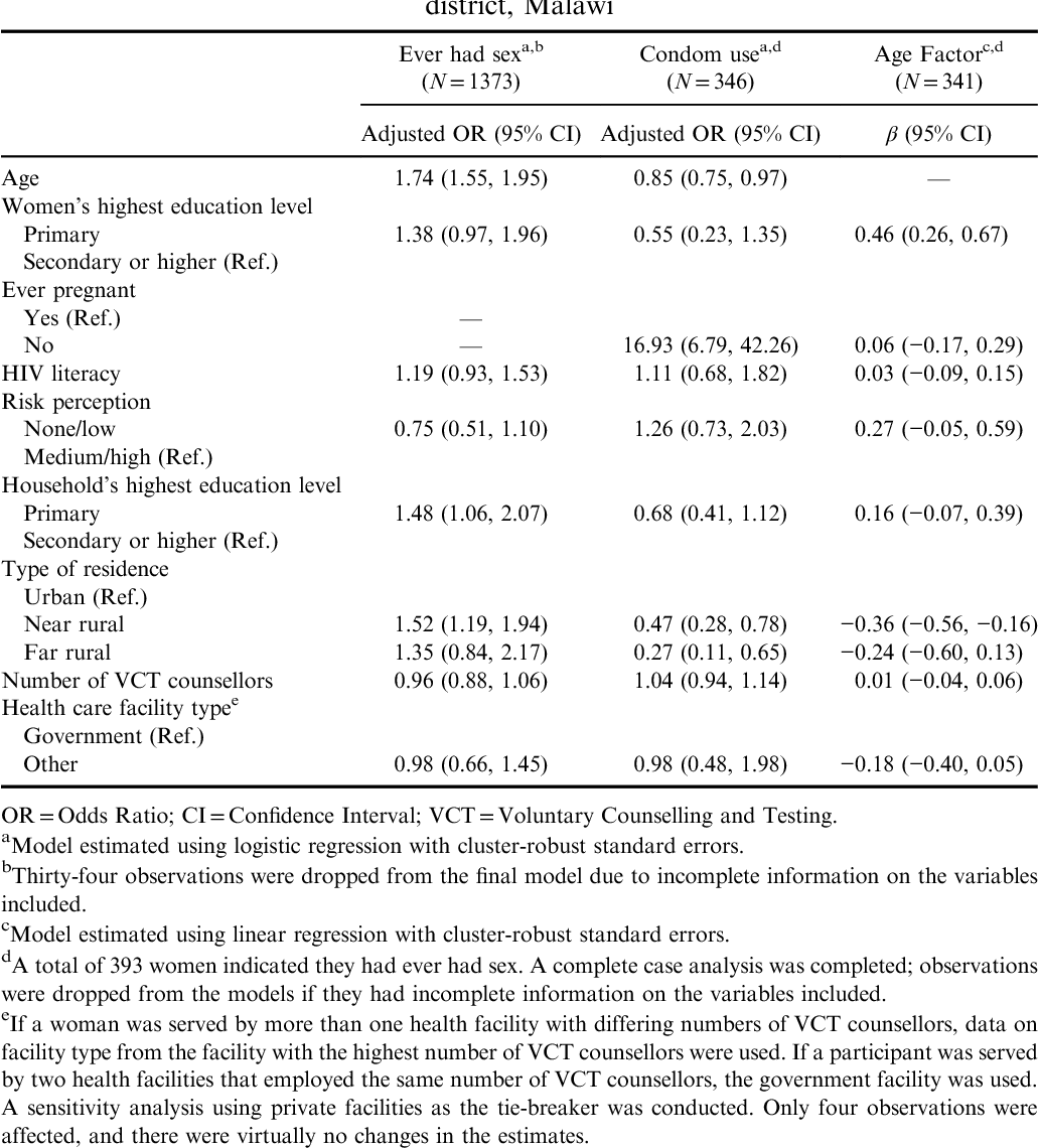 Table 3 from ASSOCIATION BETWEEN HIV AWARENESS FACTORS