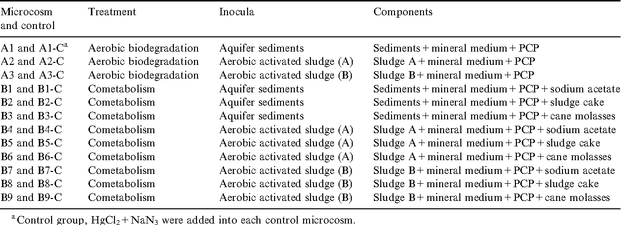 Evaluation of natural and enhanced PCP biodegradation at a