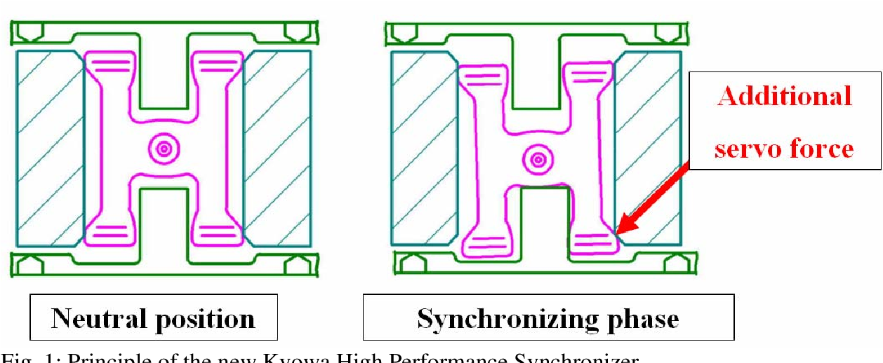 PDF] APPLICABILITY OF THE NEW KYOWA HIGH PERFORMANCE SYNCHRONIZER ...